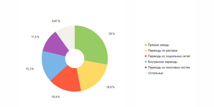 web-аналитика контент-маркетинга