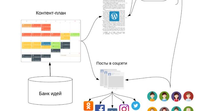 Структура ContentPlan.pro